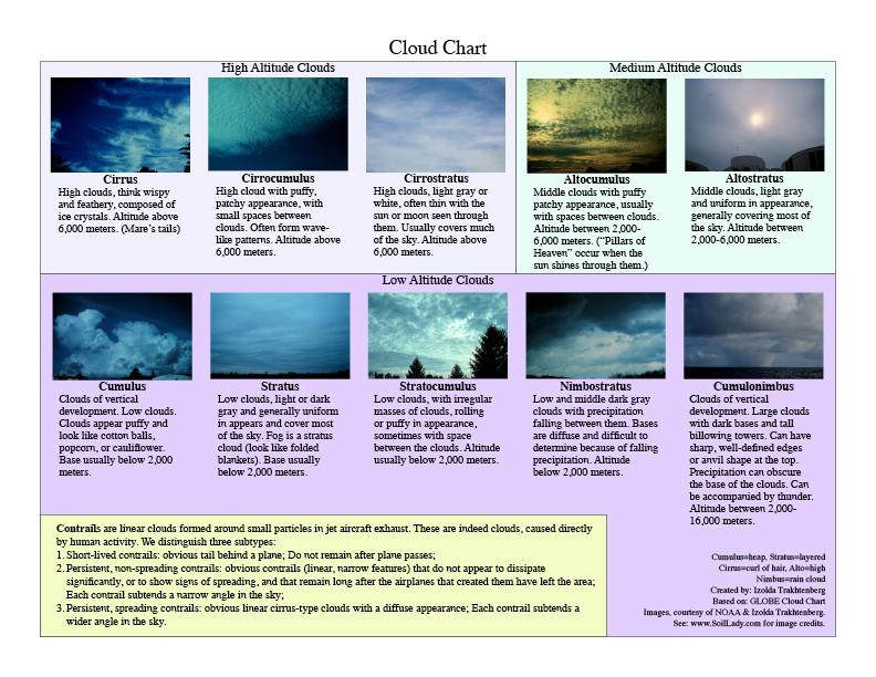 cloudchart-new